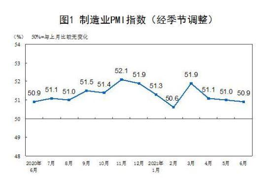 6月份中国制造业采购经理指数(PMI)为50.9%。